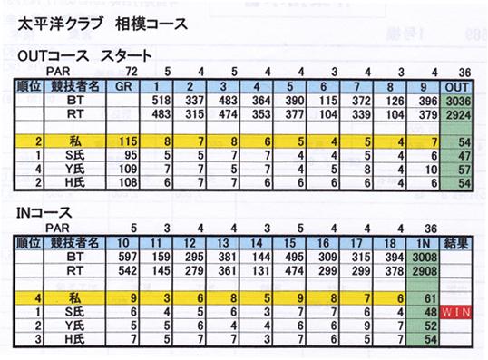 ゴルフスコア.jpg